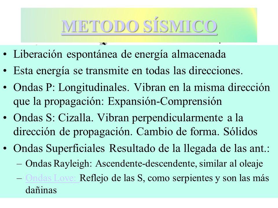Liberación espontánea de energía almacenada Esta energía se transmite en todas las direcciones. Ondas P: Longitudinales. Vibran en la misma dirección
