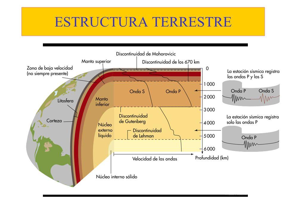 PRIMERAS TEORÍAS OROGÉNICAS La tierra es dinámica y cambia por procesos geológicos rápidos y lentos.