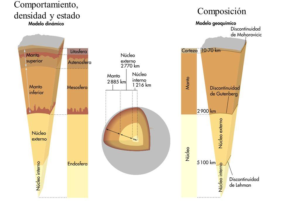 Comportamiento, densidad y estado Composición