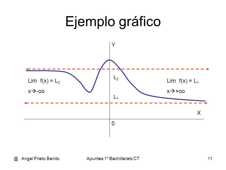 @ Angel Prieto BenitoApuntes 1º Bachillerato CT11 Ejemplo gráfico L2L2 L1L1 0 Y X Lim f(x) = L 2 x -oo Lim f(x) = L 1 x +oo