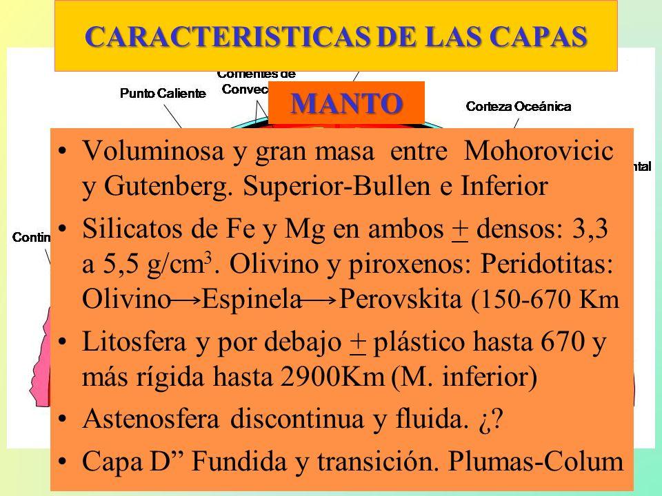 CARACTERISTICAS DE LAS CAPAS Interna desde Gutenberg hasta 6371 Km.