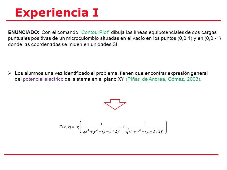 Experiencia I ENUNCIADO: Con el comando ContourPlot dibuja las líneas equipotenciales de dos cargas puntuales positivas de un microculombio situadas e