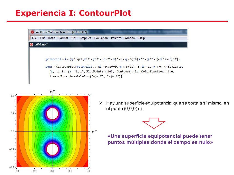 Experiencia I: ContourPlot Hay una superficie equipotencial que se corta a sí misma en el punto (0,0,0) m. «Una superficie equipotencial puede tener p