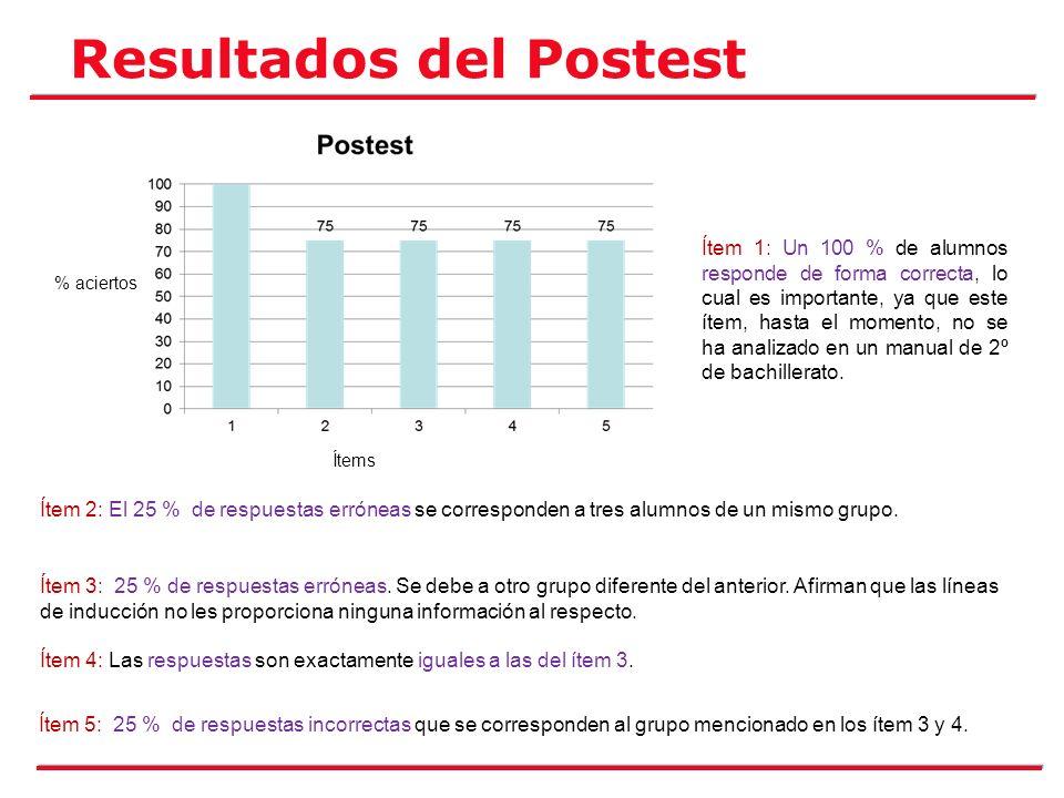 Resultados del Postest Ítems % aciertos Ítem 1: Un 100 % de alumnos responde de forma correcta, lo cual es importante, ya que este ítem, hasta el mome