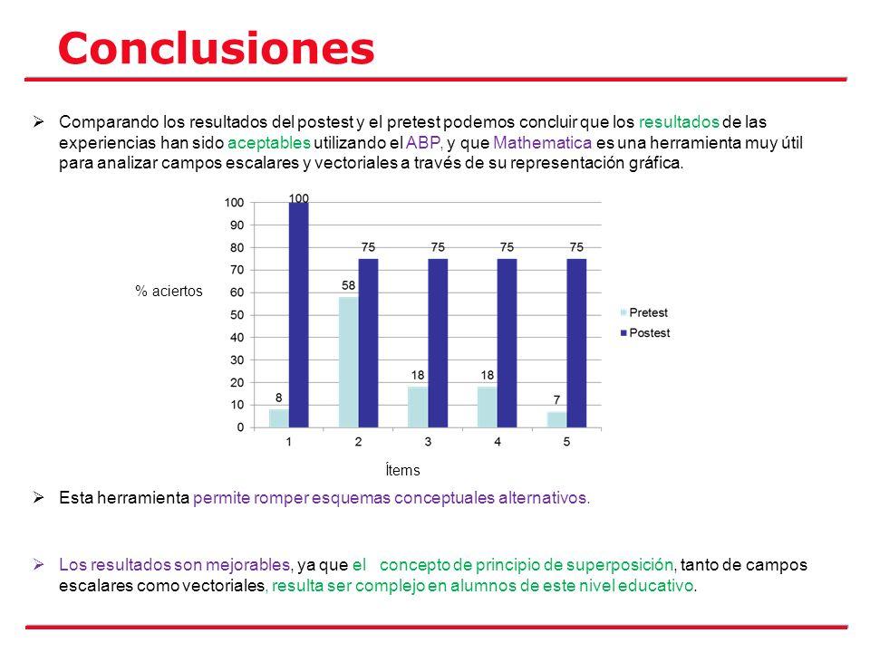 Conclusiones Comparando los resultados del postest y el pretest podemos concluir que los resultados de las experiencias han sido aceptables utilizando