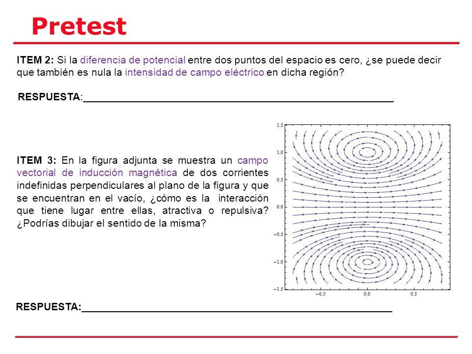 Pretest ÍTEM 4: En la siguiente figura también se representa otro campo magnético, también creado por dos corrientes indefinidas y perpendiculares al plano y en el vacío.