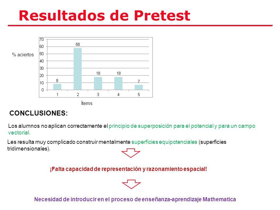 Resultados de Pretest Ítems % aciertos Los alumnos no aplican correctamente el principio de superposición para el potencial y para un campo vectorial.