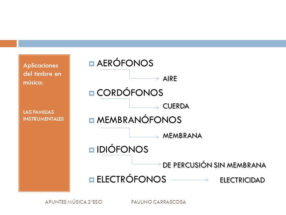 Aplicaciones del timbre en música: LAS FAMILIAS INSTRUMENTALES AERÓFONOSAIRE CUERDA CORDÓFONOS CUERDA MEMBRANÓFONOSMEMBRANA IDIÓFONOS DE PERCUSIÓN SIN