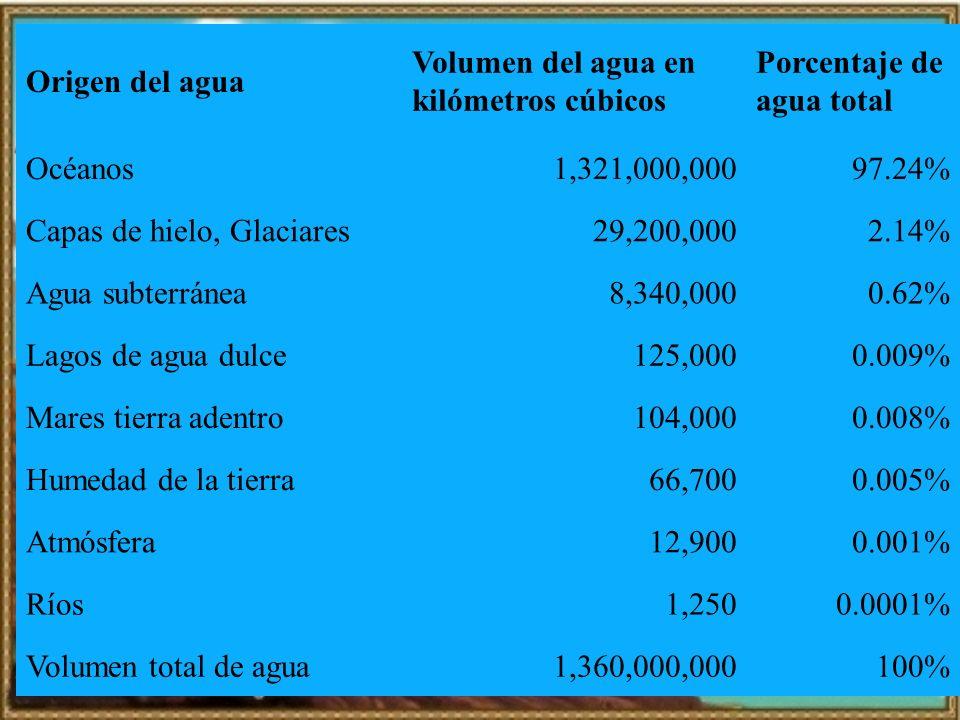 Origen del agua Volumen del agua en kilómetros cúbicos Porcentaje de agua total Océanos1,321,000,00097.24% Capas de hielo, Glaciares29,200,0002.14% Ag