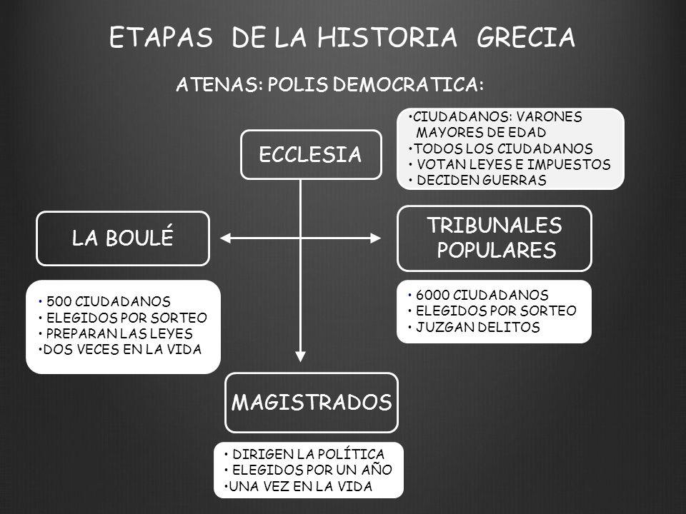 ETAPAS DE LA HISTORIA GRECIA ATENAS: POLIS DEMOCRATICA: ECCLESIA LA BOULÉ TRIBUNALES POPULARES MAGISTRADOS CIUDADANOS: VARONES MAYORES DE EDAD TODOS LOS CIUDADANOS VOTAN LEYES E IMPUESTOS DECIDEN GUERRAS 6000 CIUDADANOS ELEGIDOS POR SORTEO JUZGAN DELITOS DIRIGEN LA POLÍTICA ELEGIDOS POR UN AÑO UNA VEZ EN LA VIDA 500 CIUDADANOS ELEGIDOS POR SORTEO PREPARAN LAS LEYES DOS VECES EN LA VIDA