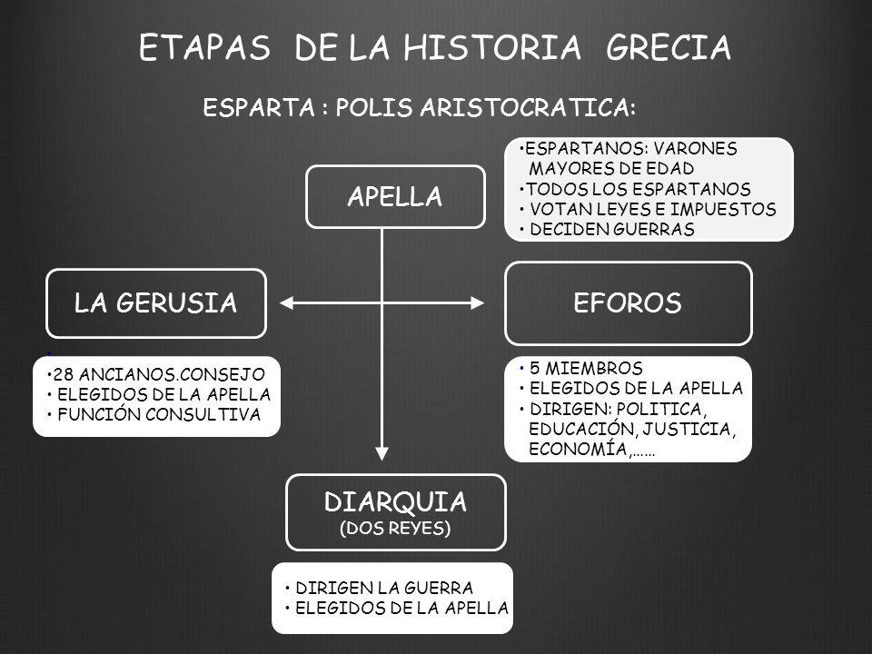 ETAPAS DE LA HISTORIA GRECIA ESPARTA : POLIS ARISTOCRATICA: APELLA LA GERUSIA EFOROS DIARQUIA (DOS REYES) ESPARTANOS: VARONES MAYORES DE EDAD TODOS LOS ESPARTANOS VOTAN LEYES E IMPUESTOS DECIDEN GUERRAS 5 MIEMBROS ELEGIDOS DE LA APELLA DIRIGEN: POLITICA, EDUCACIÓN, JUSTICIA, ECONOMÍA,…… DIRIGEN LA GUERRA ELEGIDOS DE LA APELLA 28 ANCIANOS.CONSEJO ELEGIDOS DE LA APELLA FUNCIÓN CONSULTIVA