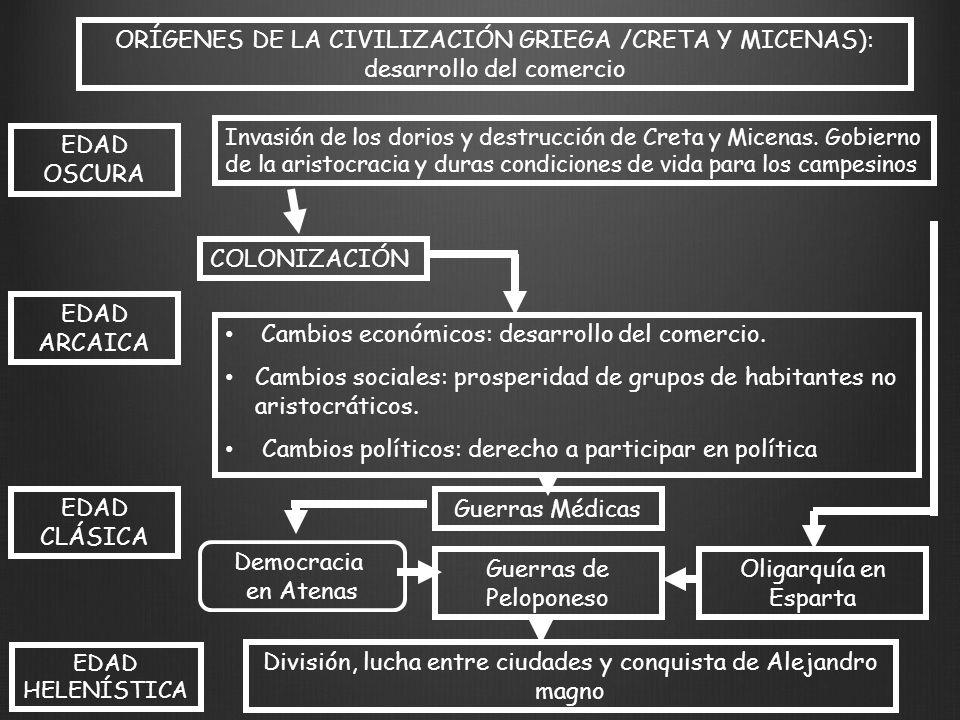 ORÍGENES DE LA CIVILIZACIÓN GRIEGA /CRETA Y MICENAS): desarrollo del comercio EDAD ARCAICA EDAD CLÁSICA EDAD HELENÍSTICA Invasión de los dorios y destrucción de Creta y Micenas.