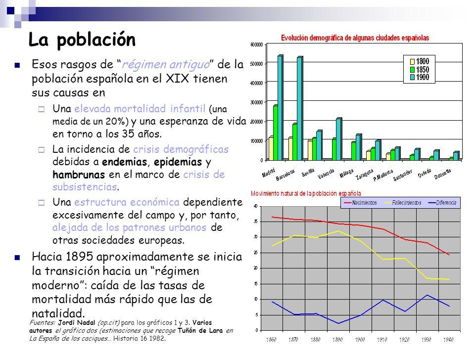 La población Esos rasgos de régimen antiguo de la población española en el XIX tienen sus causas en Una elevada mortalidad infantil (una media de un 2