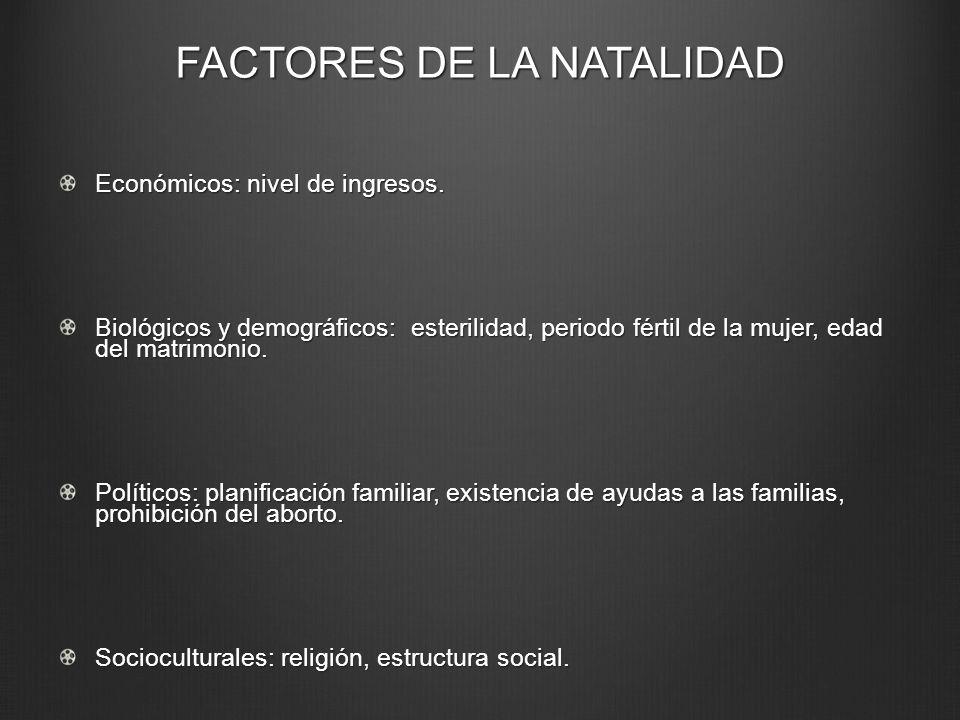 FACTORES DE LA NATALIDAD Económicos: nivel de ingresos. Biológicos y demográficos: esterilidad, periodo fértil de la mujer, edad del matrimonio. Polít