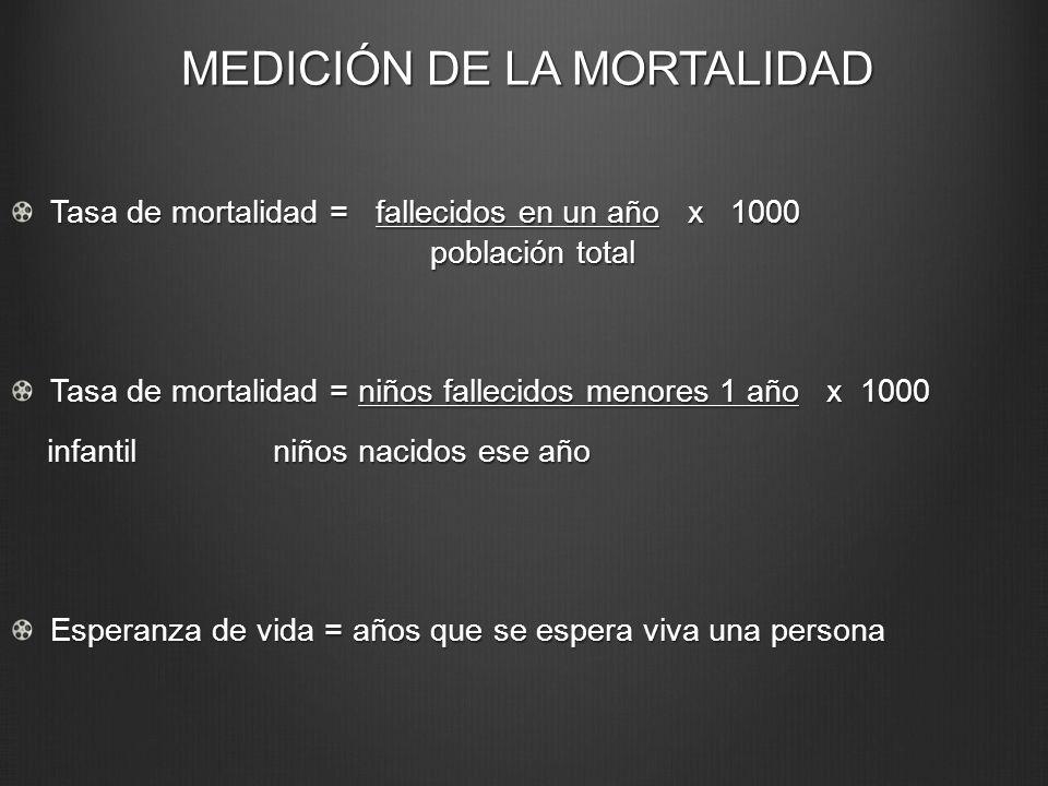 MEDICIÓN DE LA MORTALIDAD Tasa de mortalidad = fallecidos en un año x 1000 población total Tasa de mortalidad = niños fallecidos menores 1 año x 1000