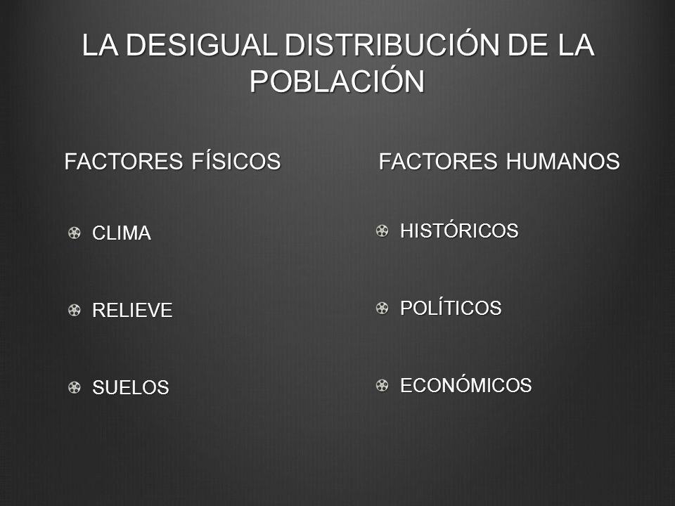 LA DESIGUAL DISTRIBUCIÓN DE LA POBLACIÓN FACTORES FÍSICOS CLIMARELIEVESUELOS FACTORES HUMANOS HISTÓRICOSPOLÍTICOSECONÓMICOS