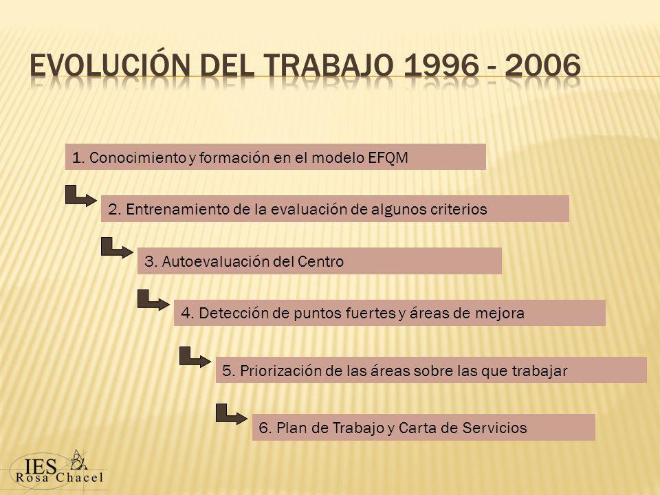 1.Conocimiento y formación en el modelo EFQM 2.