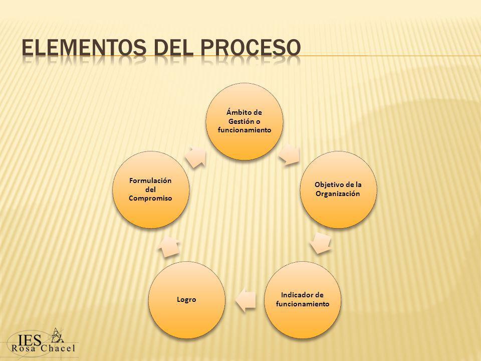 Ámbito de Gestión o funcionamiento Objetivo de la Organización Indicador de funcionamiento Logro Formulación del Compromiso
