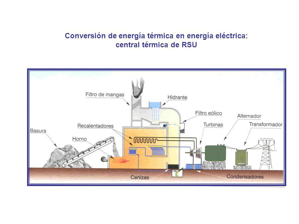 Conversión de energía térmica en energía eléctrica: central térmica de RSU