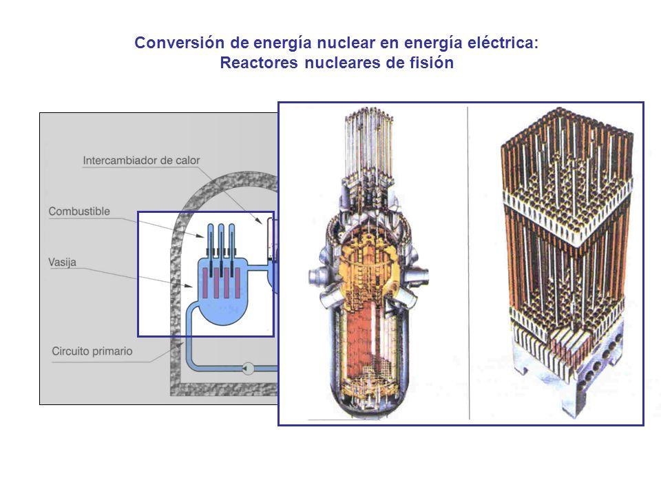 Conversión de energía nuclear en energía eléctrica: Reactores nucleares de fisión