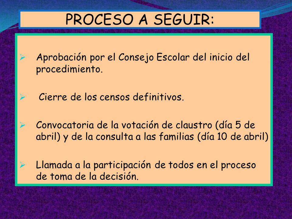 PROCESO A SEGUIR: Aprobación por el Consejo Escolar del inicio del procedimiento. Cierre de los censos definitivos. Convocatoria de la votación de cla