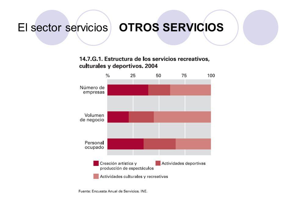 LAS COMUNICACIONES Existen desequilibrios en su distribución por España, en relación a zonas más o menos desarrolladas.