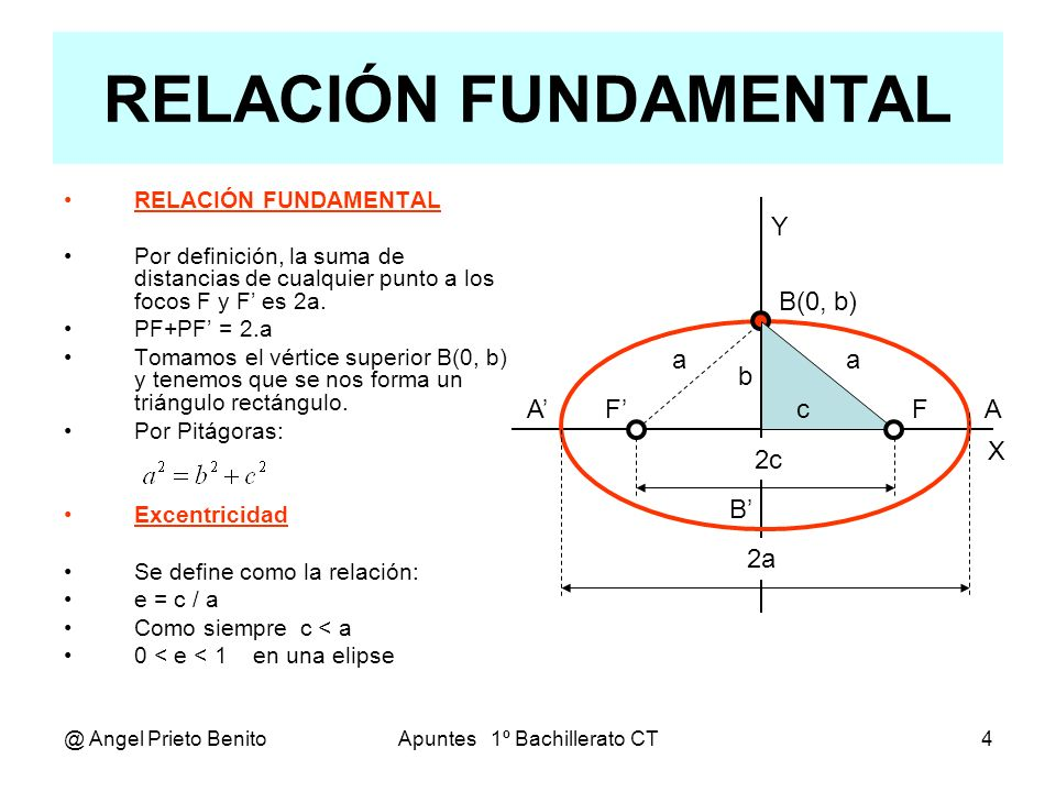 @ Angel Prieto BenitoApuntes 1º Bachillerato CT5 ECUACIÓN REDUCIDA X Y F A F P(x, y) B b x y Elevando todo al cuadrado: x 2 + 2xc+c 2 + y 2 = 4a 2 + x 2 – 2xc+c 2 + y 2 – 4.a(c 2 – 2xc + x 2 + y 2 ) xc – a 2 = – a(c 2 – 2xc + x 2 + y 2 ) x 2 c 2 – 2xca 2 + a 4 = a 2 c 2 – 2xca 2 + x 2 a 2 + y 2 a 2 Como c 2 = a 2 – b 2 x 2 a 2 – x 2 b 2 + a 4 = a 4 – a 2 b 2 + x 2 a 2 + y 2 a 2 Quedando: x 2 b 2 + y 2 a 2 = a 2 b 2 ECUACIÓN REDUCIDA Se considera el origen de coordenadas O(0, 0) el centro geométrico de la elipse.