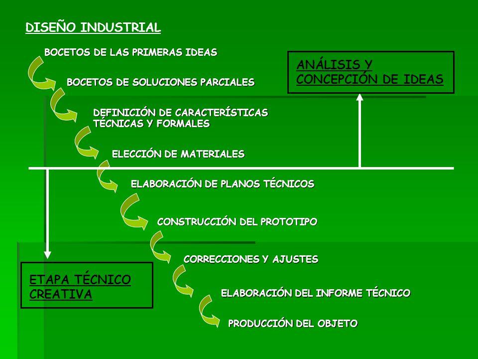 DISEÑO INDUSTRIAL BOCETOS DE LAS PRIMERAS IDEAS BOCETOS DE SOLUCIONES PARCIALES DEFINICIÓN DE CARACTERÍSTICAS TÉCNICAS Y FORMALES ELECCIÓN DE MATERIAL