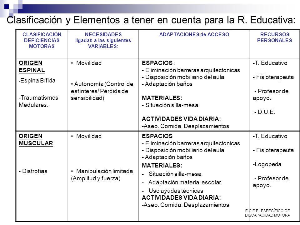CLASIFICACIÓN DEFICIENCIAS MOTORAS NECESIDADES ligadas a las siguientes VARIABLES: ADAPTACIONES de ACCESORECURSOS PERSONALES ORIGEN ESPINAL - Espina B