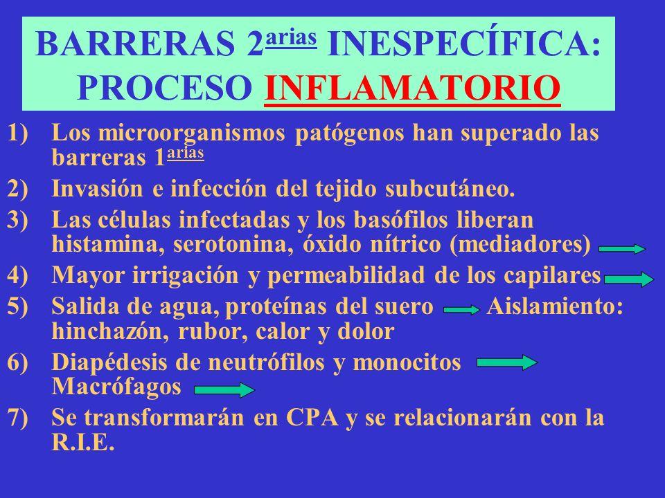 BARRERAS 2 arias INESPECÍFICA: PROCESO INFLAMATORIO 1)Los microorganismos patógenos han superado las barreras 1 arias 2)Invasión e infección del tejid