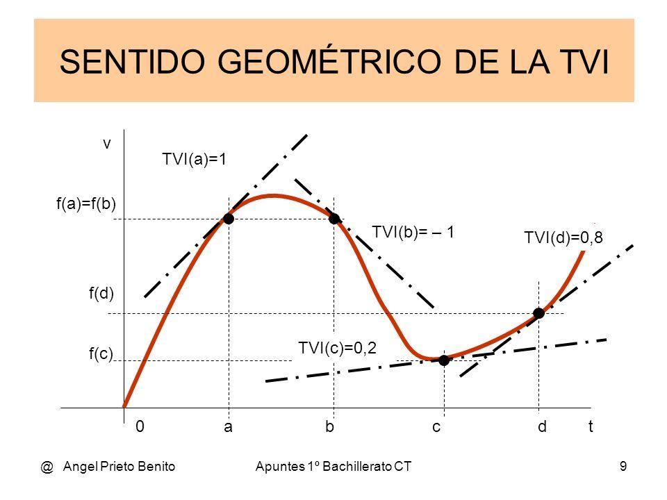 @ Angel Prieto BenitoApuntes 1º Bachillerato CT9 SENTIDO GEOMÉTRICO DE LA TVI 0 a b c d t v f(a)=f(b) f(d) f(c) TVI(a)=1 TVI(b)= – 1 TVI(c)=0,2 TVI(d)