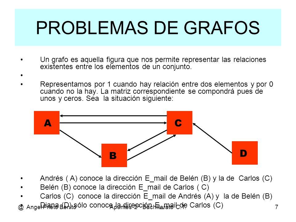 @ Angel Prieto BenitoApuntes 2º Bachillerato C.T.7 PROBLEMAS DE GRAFOS Un grafo es aquella figura que nos permite representar las relaciones existente