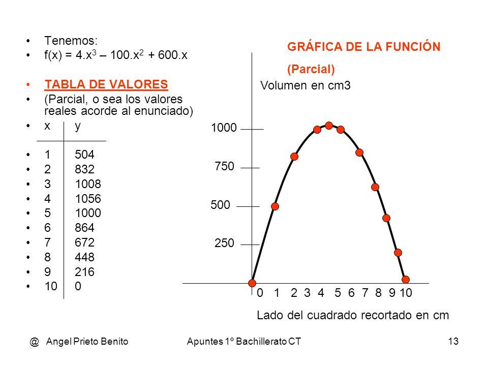 @ Angel Prieto BenitoApuntes 1º Bachillerato CT13 Tenemos: f(x) = 4.x 3 – 100.x 2 + 600.x TABLA DE VALORES (Parcial, o sea los valores reales acorde al enunciado) xy 1504 2832 31008 41056 51000 6864 7672 8448 9216 100 0 1 2 3 4 5 6 7 8 9 10 Lado del cuadrado recortado en cm 1000 750 500 250 GRÁFICA DE LA FUNCIÓN (Parcial) Volumen en cm3