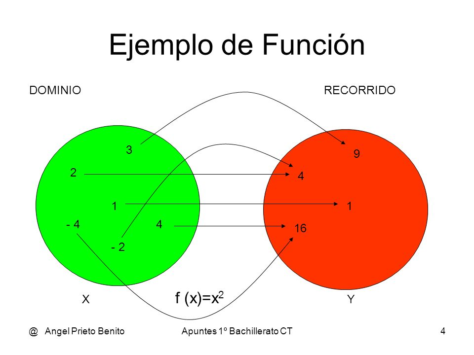 @ Angel Prieto BenitoApuntes 1º Bachillerato CT4 Ejemplo de Función 2 - 2 3 4- 4 1 4 9 16 1 DOMINIORECORRIDO X f (x)=x 2 Y
