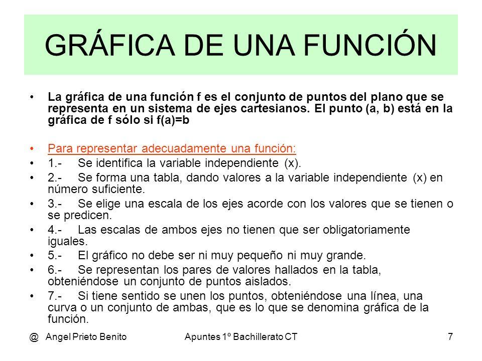 @ Angel Prieto BenitoApuntes 1º Bachillerato CT7 La gráfica de una función f es el conjunto de puntos del plano que se representa en un sistema de eje
