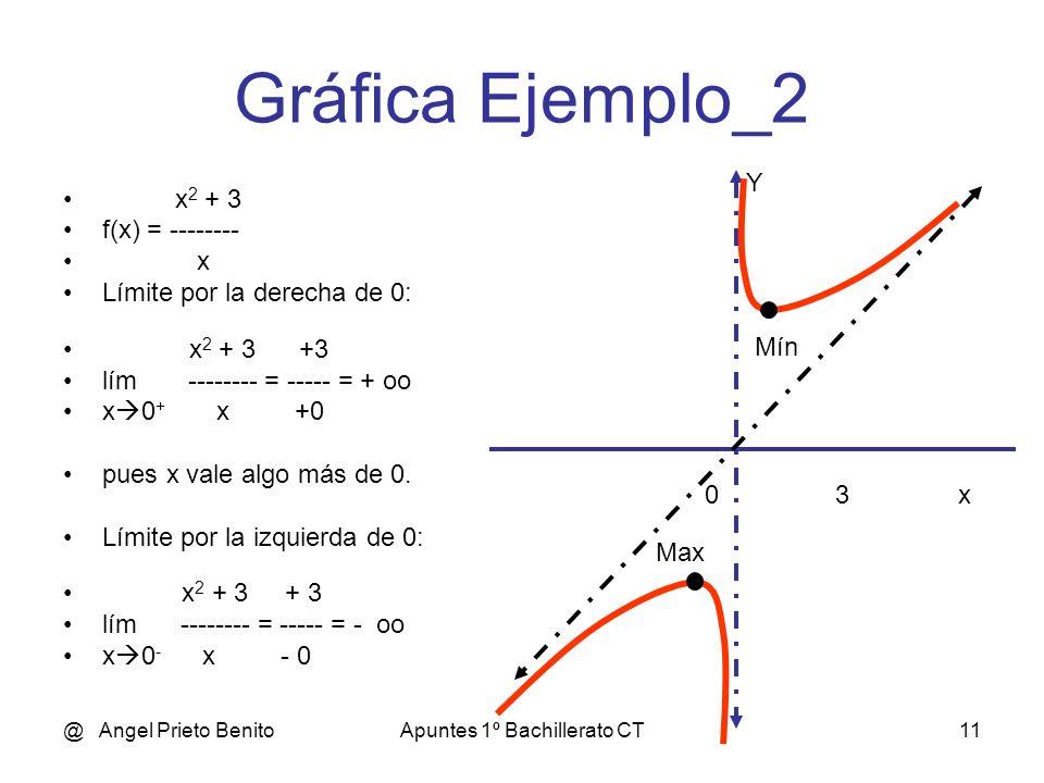 @ Angel Prieto BenitoApuntes 1º Bachillerato CT10 Gráfica Ejemplo_1 x 2 – 3 f(x) = -------- x Límite por la derecha de 0: x 2 – 3 – 3 lím = ----- = -
