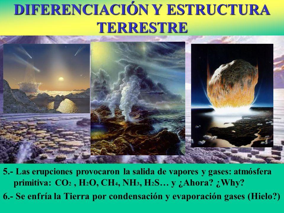 5.- Las erupciones provocaron la salida de vapores y gases: atmósfera primitiva: CO 2, H 2 O, CH 4, NH 3, H 2 S… y ¿Ahora? ¿Why? 6.- Se enfría la Tier