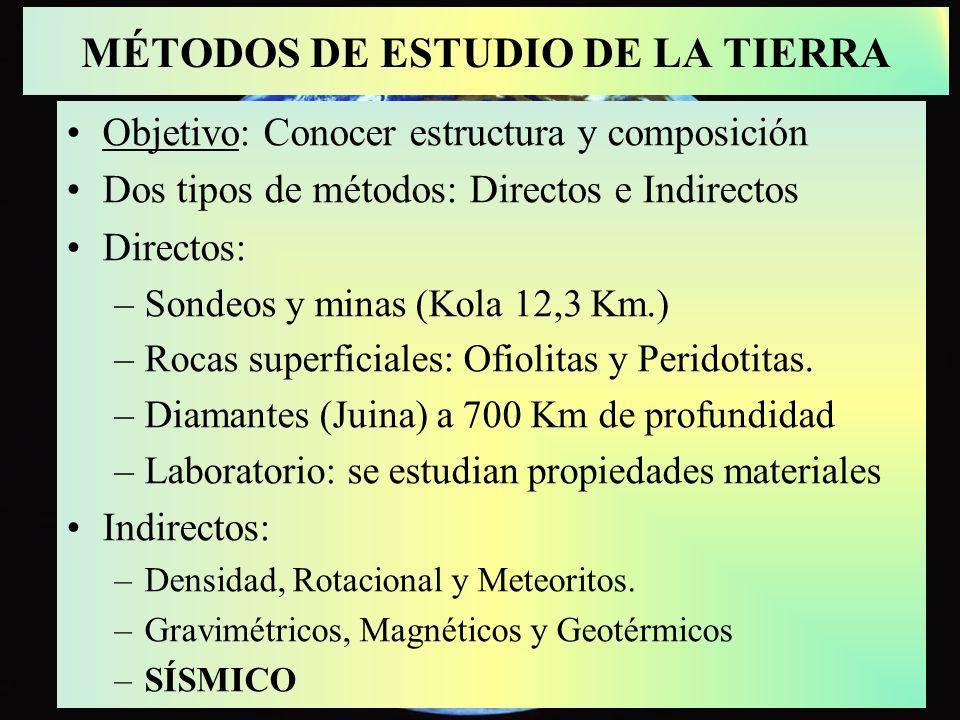 MÉTODOS DE ESTUDIO DE LA TIERRA Objetivo: Conocer estructura y composición Dos tipos de métodos: Directos e Indirectos Directos: –Sondeos y minas (Kol