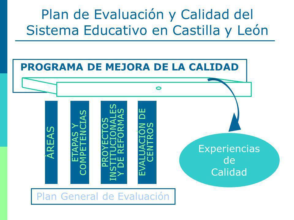 5 PROGRAMA DE MEJORA DE LA CALIDAD Plan de Evaluación y Calidad del Sistema Educativo en Castilla y León Plan General de Evaluación ÁREAS ETAPAS Y COMPETENCIAS PROYECTOS INSTITUCIONALES Y DE REFORMAS EVALUACIÓN DE CENTROS Experiencias de Calidad