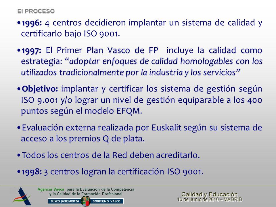 Calidad y Educación 10 de Junio de 2010 – MADRID Calidad y Educación 10 de Junio de 2010 – MADRID Agencia Vasca para la Evaluación de la Competencia y la Calidad de la Formación Profesional Inserción laboral 80 --- 84% Satisfacción empleadores con alumnos FP 7,3 --- 7,7 Disposición a contratar titulados de FP 94 --- 98 Percepción ciudadana de la FP 62 --- 65