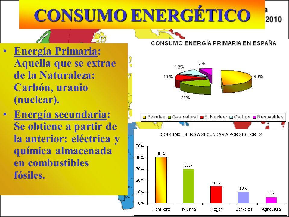 CONSUMO ENERGÉTICO Por habitante al año Energía Primaria: Aquella que se extrae de la Naturaleza: Carbón, uranio (nuclear). Energía secundaria: Se obt