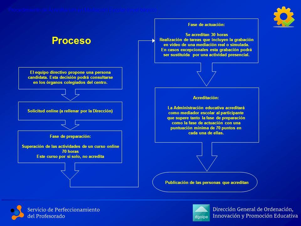 El equipo directivo propone una persona candidata. Esta decisión podrá consultarse en los órganos colegiados del centro. Solicitud online (a rellenar