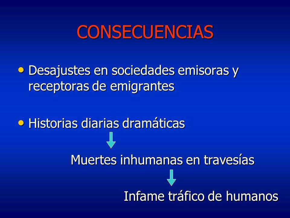 CONSECUENCIAS Desajustes en sociedades emisoras y receptoras de emigrantes Desajustes en sociedades emisoras y receptoras de emigrantes Historias diar