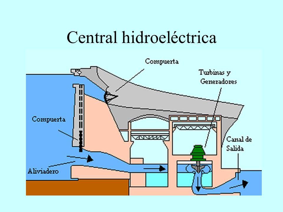 Centrales hidroeléctricas Fluyente De bombeo De regulación