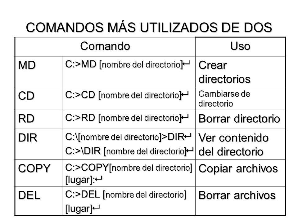 COMANDOS MÁS UTILIZADOS DE DOS ComandoUso MD C:>MD [ nombre del directorio ] C:>MD [ nombre del directorio ] Crear directorios CD C:>CD [ nombre del d