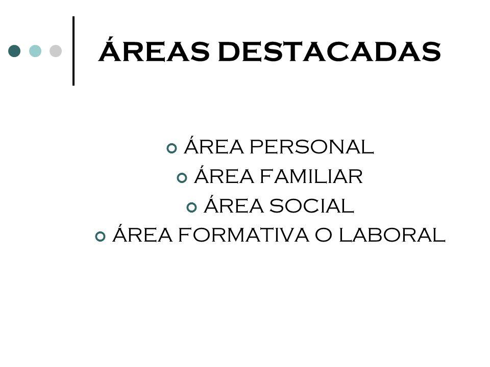 ÁREAS DESTACADAS ÁREA PERSONAL ÁREA FAMILIAR ÁREA SOCIAL ÁREA FORMATIVA O LABORAL