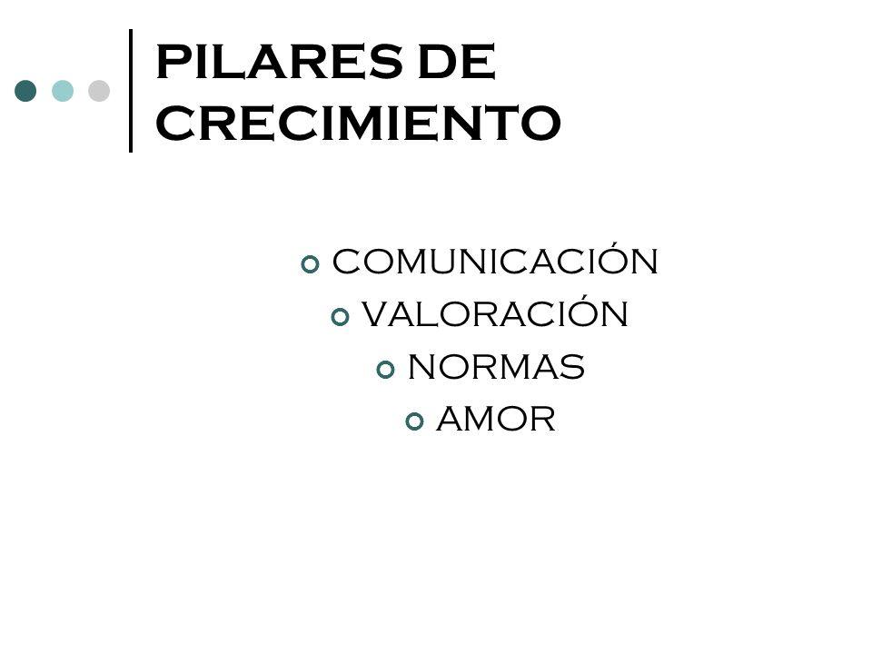PILARES DE CRECIMIENTO COMUNICACIÓN VALORACIÓN NORMAS AMOR