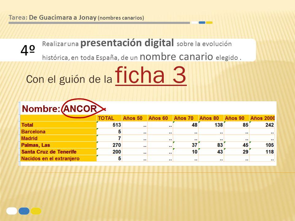 Con el guión de la ficha 3 ficha 3 4º Tarea: De Guacimara a Jonay (nombres canarios) Realizar una presentación digital sobre la evolución histórica, e