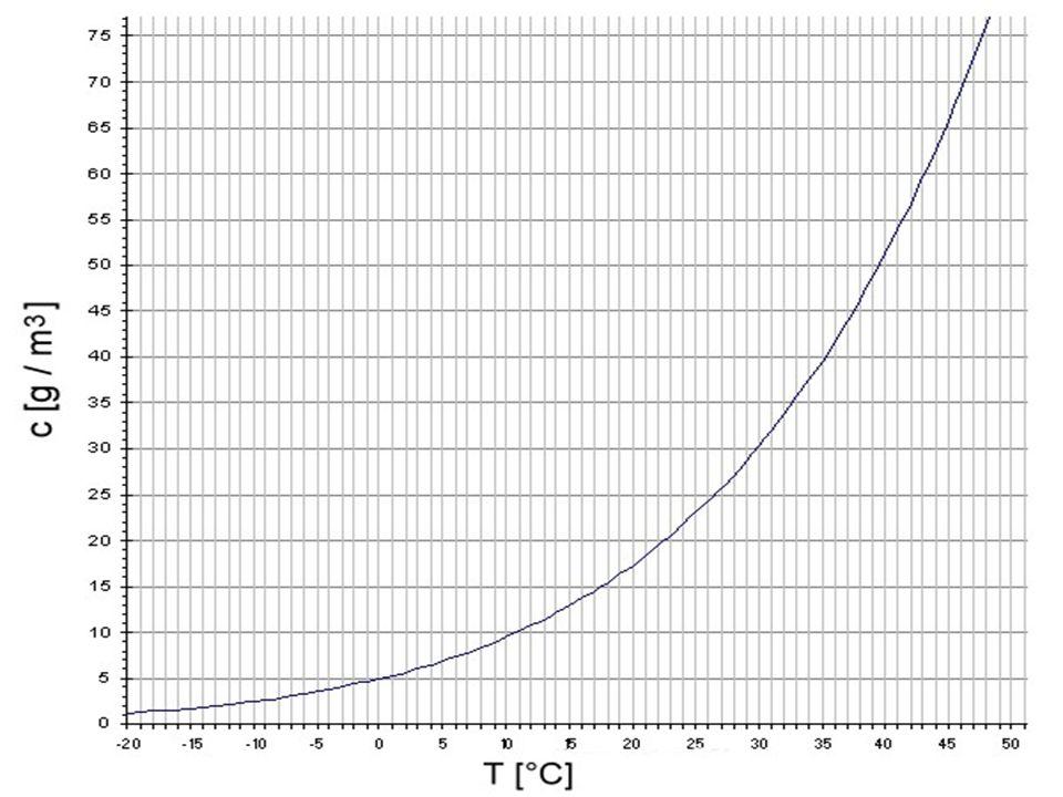 Gradientes térmicos verticales comunes Curvas de estado: 1.- Gradiente uniforme 2.- Cuando el suelo se calienta intensamente, la temperatura desciende muy rápido en altitud 3.- Cuando hay turbulencias o mezclas de aire por viento, el gradiente es débil al menos en los niveles bajos 4.- La inversión típica de subsidencia anticiclónica se forma en altura 5.- En noches con cielo despejado, el enfriamiento repentino muestra una inversión acusada a baja altura Gradientes térmicos verticales típicos de la atmósfera Fuente: Cuadrat y Pita, 1997.