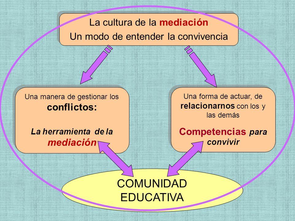 COMUNIDAD EDUCATIVA Una manera de gestionar los conflictos: La herramienta de la mediación Una manera de gestionar los conflictos: La herramienta de l